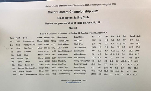 Mirror Easterns 2021 results