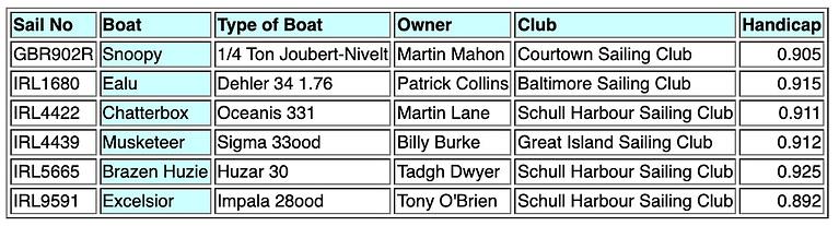 Calves Week 2021 Class 3 IRC Entries: 6