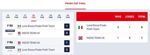 Prada Cup Final Scoreboard