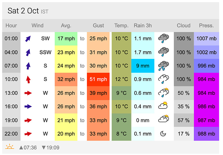 Early weather forecasts indicate Saturday will be unsailable in Cork Harbour