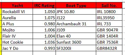ISORA James Eadie race fleet