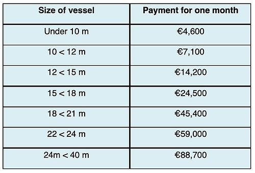 Brexit Temporary Fishing Fleet Tie-up Scheme