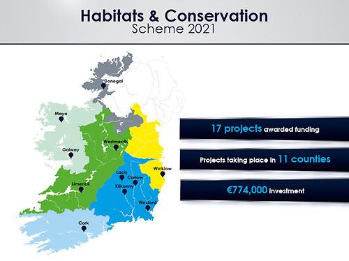 Habitats and Conservation Scheme 2021