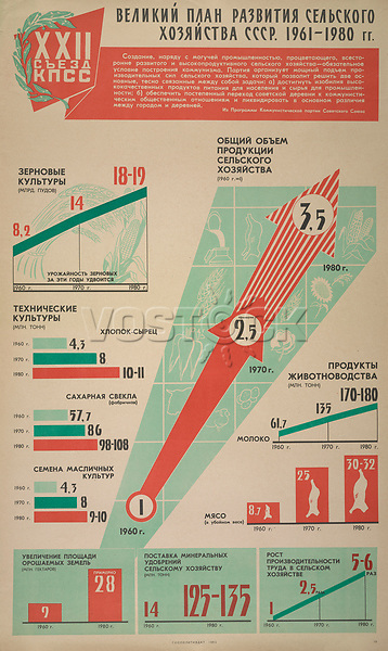 Master plan of development of the USSR's agricultural sector, 1961-1980<br /> Twenty-Second Communist Party Congress Series, 1960-1962