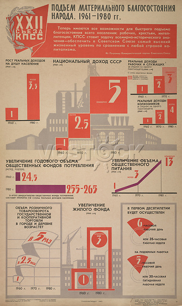 Rise in the national material welfare, 1961-1980<br /> Twenty-Second Communist Party Congress Series, 1960-1962