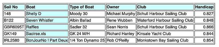 Calves Week 2021 Class 4 IRC Entries: 5