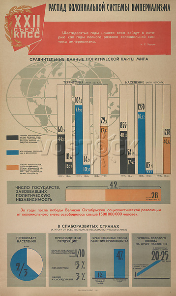 Collapse of the colonial system of imperialism. 1962<br /> Twenty-Second Communist Party Congress Series, 1960-1962