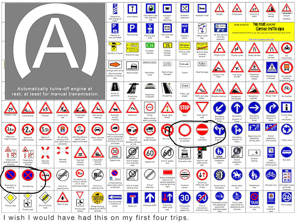 Driving in Europe.  Sign Language.<br /> Some of the 'universal' road signs in Europe don't make intuitive sense to me. Make a printed copy of the road signs for quick reference. Especially highlight signs that restrict car traffic in historic areas, where fines can be pricey.