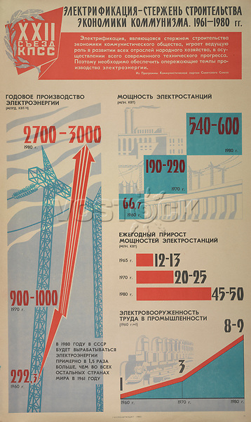 Electrification - pivot in the building of the communist economy, 1961-1980<br /> Twenty-Second Communist Party Congress Series, 1960-1962