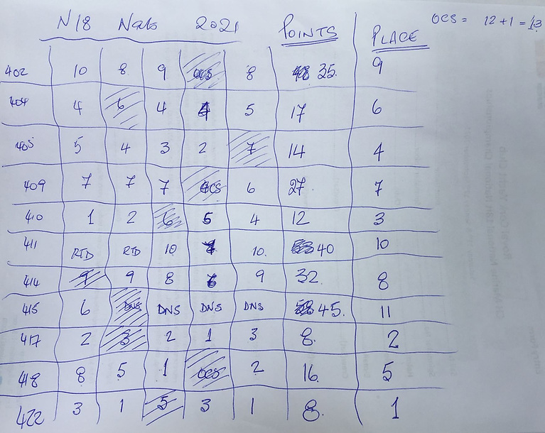 The National 18 scoresheet