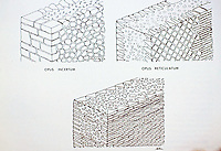 Detail diagram of Roman brickwork showing construction techniques showing opus incertum, opus reticulatum and opus latericium