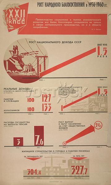Growth in national welfare in 1956-1960<br /> Twenty-Second Communist Party Congress Series, 1960-1962