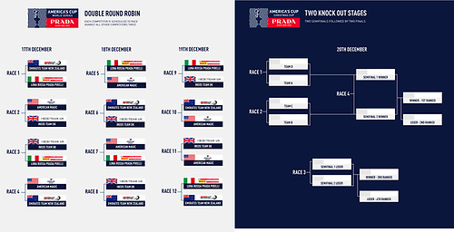 America's Cup World Series Auckland and Christmas Race race formats