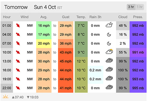 The XC Weather forecast for Crosshaven