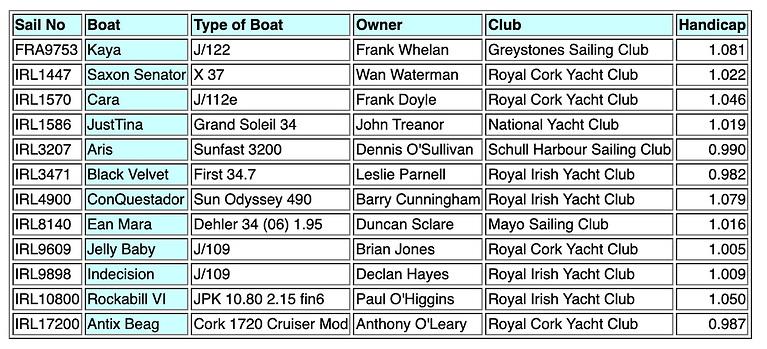 Calves Week 2021 Class 1 IRC Entries: 12