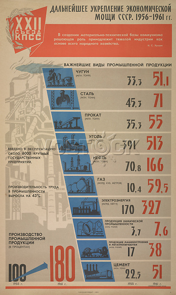 Further strengthening of the economic might of the USSR, 1956-1961<br /> Twenty-Second Communist Party Congress Series, 1960-1962