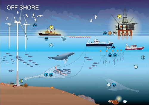An illustration of some of the human activities which take place in the marine environment and the potential pressures which result from them and taken from a report by the Marine Protected Area Advisory Group for the Department of Housing, Local Government and Heritage published in October 2020