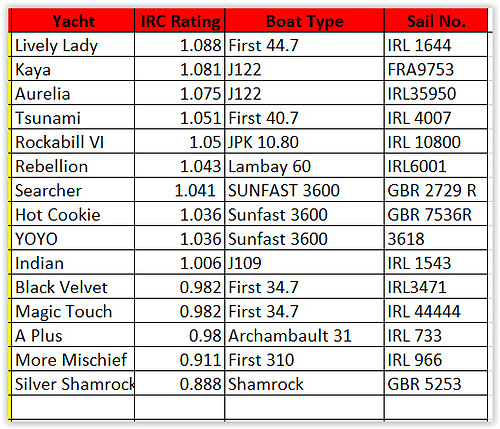 ISORA Race Ten latest entry