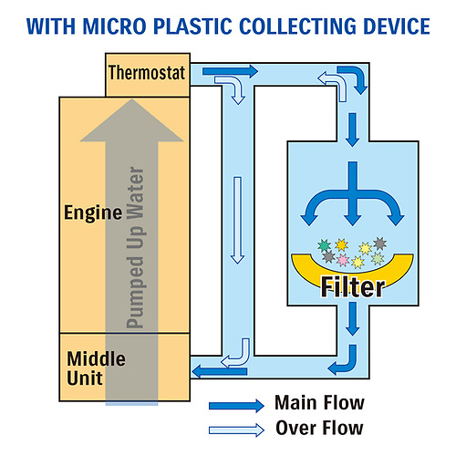 Micro-Plastic Collecting Device