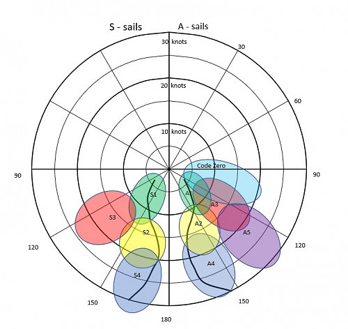 Sail selection crossover chart