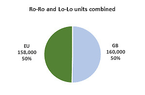 Dublin Port Ro-Ro and Lo-Lo Units combined