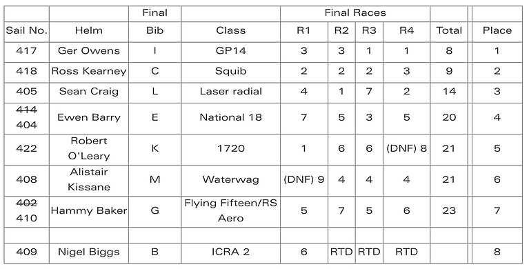 All Ireland Sailing Championships 2021 Overall
