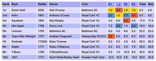 1720 Munsters 2020 at Monkstown and Baltimore Sailing Clubs (Sailed: 4, Discards: 0, To count: 4, Entries: 10)