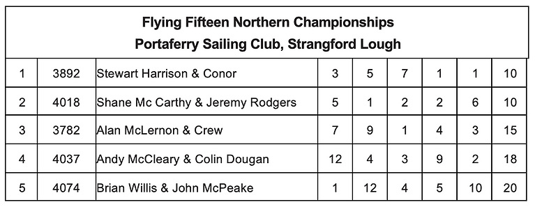 Flying Fifteen Northern Championships Portaferry Sailing Club, Strangford Lough