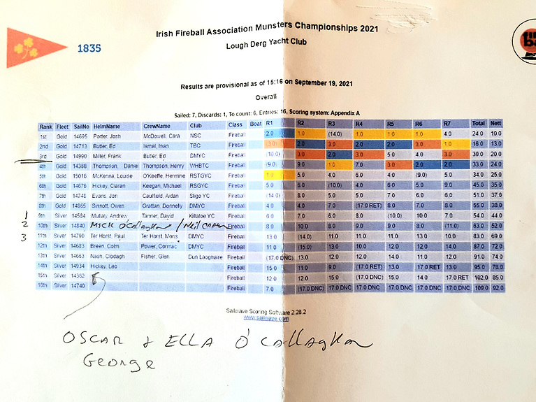 Fireball Munster Championships scoresheet