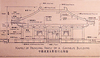 China:  Chinese Architecture--Names of principal parts of a Chinese building.  Liang Ssu-Ch'Eng,  A PICTORIAL HISTORY OF CHINESE ARCHITECTURE, MIT.