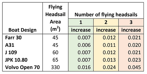 Owners declaring a Flying Headsail within the IRC definition will see a change in rating for 2021. Some representative examples are shown below; these are for guidance only as the rating effect will depend upon the rig configuration and many other boat factors.