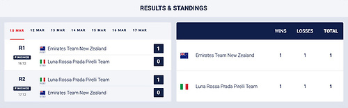 America's Cup Match - Results and Standing