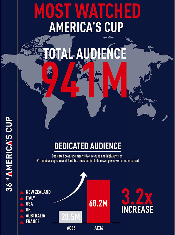 The 2021 America's Cup was the most watched edition around the world