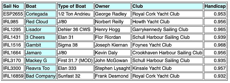 Calves Week 2021 Class 2 IRC Entries: 9