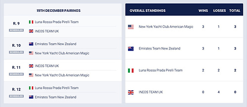 America's Cup World Series Scoresheet after day two