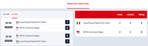Prada Cup scoresheet