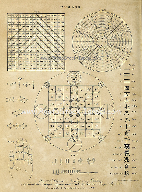 Numbers. Chinese, Mexican and Magic squares and circles Copperplate engraving From the Encyclopaedia Londinensis or, Universal dictionary of arts, sciences, and literature; Volume XVII;  Edited by Wilkes, John. Published in London in 1820