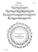 Greek Musical Modes and circular system of all Major and Minor Modes Copperplate engraving From the Encyclopaedia Londinensis or, Universal dictionary of arts, sciences, and literature; Volume XVI;  Edited by Wilkes, John. Published in London in 1819