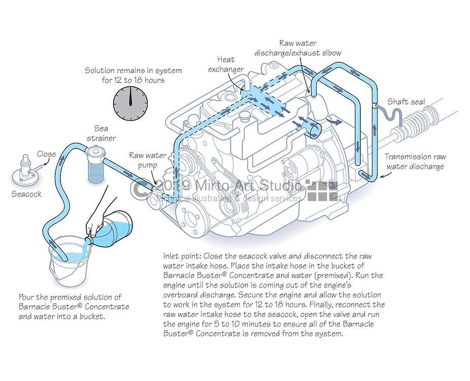 Vector illustration of a marine engine coolant system. The illustration shows Barnacle Buster, an internal engine and generator cleaner product by Trac Ecological Marine Products. The solution is poured into the marine engine and flushed through the raw water cooling system to clean scale buildup.