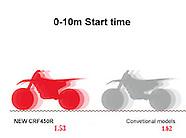 Honda CRF450 2017