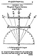 Method of measuring angles with a cross-staff. From Edmund Gunter 'The Description and Use of the Sector', London, 1636 (1st edition 1626). Engraving