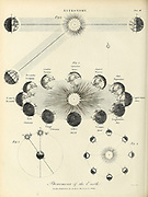 Astronomy - Phenomena of the Earth Copperplate engraving From the Encyclopaedia Londinensis or, Universal dictionary of arts, sciences, and literature; Volume II;  Edited by Wilkes, John. Published in London in 1810