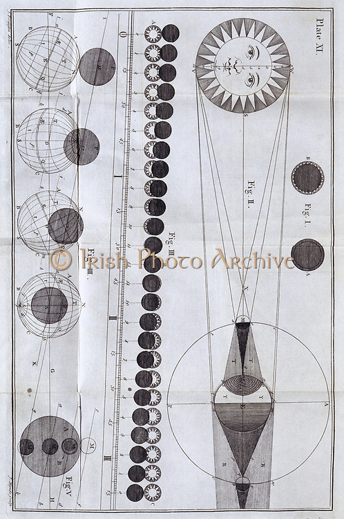 Diagram of solar and lunar eclipses from James Ferguson 'Astronomy ...' London, 1756.
