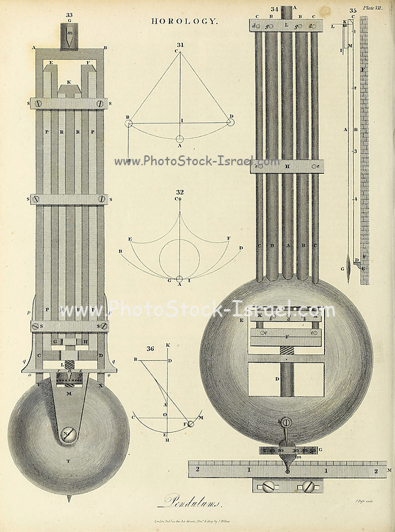 Pendulums Horology [study of the measurement of time. Clocks, watches, clockwork, sundials, hourglasses, clepsydras, timers, time recorders, marine chronometers]. Copperplate engraving By J. Pass From the Encyclopaedia Londinensis or, Universal dictionary of arts, sciences, and literature; Volume X;  Edited by Wilkes, John. Published in London in 1811
