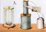 Faraday's experiment. Electromagnetic induction: inner coil connected to liquid battery, outer coil to galvanometer. Print published London 1882.