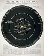 Chart of solar system with path of Halley's comet in 1835 and positions of some of the Asteroids (Planetoids) discovered up to 1857. Educational plate c1857