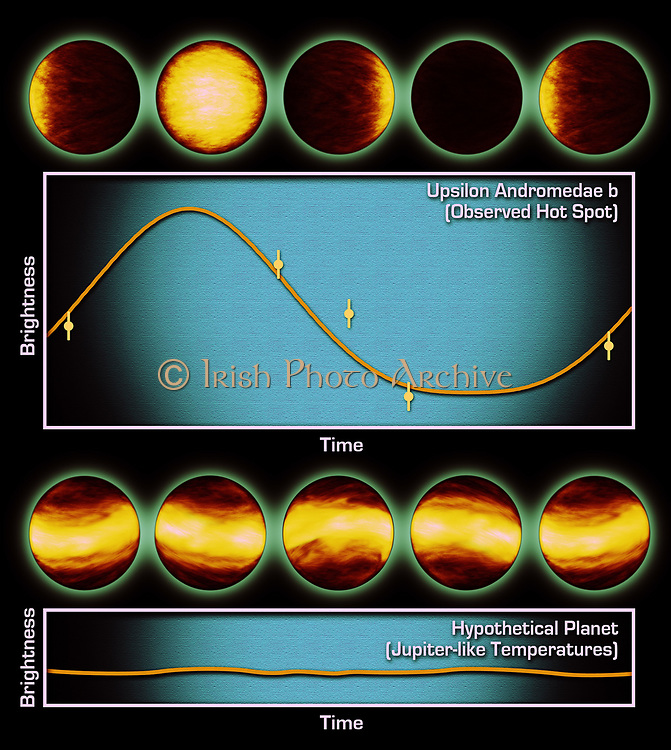 The top graph consists of infrared data from NASA's Spitzer Space Telescope. It tells astronomers that a distant planet, called Upsilon Andromeda b, always has a giant hot spot on the side that faces the star, while the other side is cold and dark. The artist's concept above the graph illustrate how the planet might look throughout its orbit if viewed up close with infrared eyes. . The bottom graph and artist's concepts represent what astronomers might have seen if the planet had bands of different temperatures girdling it, like Jupiter. Some astronomers had speculated that 'hot-Jupiter' planets like Upsilon Andromeda b, which circle very closely around their stars, might resemble Jupiter in this way.