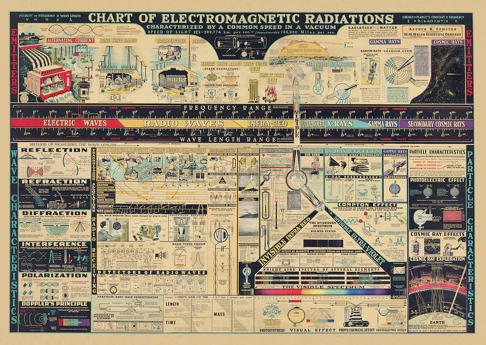 """Chart of Electromagnetic Radiations. Antique science chart.<br /> This image displays BEST printed on canvas at 60"""" X 42"""". That would be the original size and the canvas add durability without any loss of detail. It is available in all other sizes and materials listed as well.<br /> <br /> 1944 Chart of Electromagnetic Radiations by H,E. Brown of the United States. Edited by Arthur H. Compton. Compiled by R.J. Stephenson and D.L. Barr. Produced by W.M. Welch Manufacturing Co."""