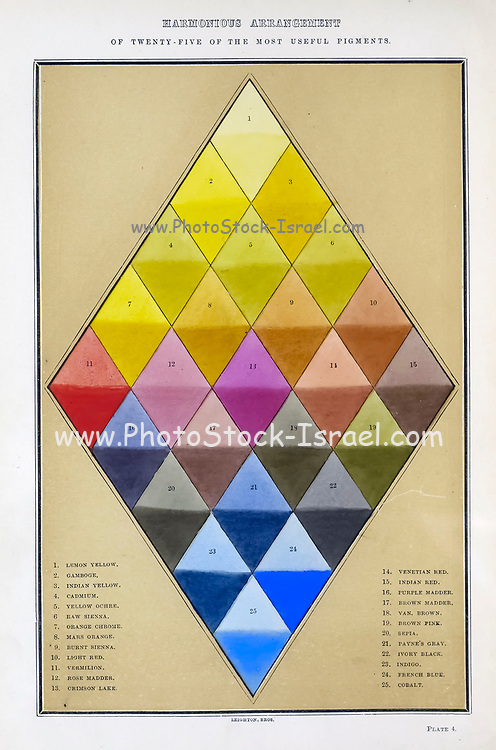 Harmonious Arrangement of 25 of the most useful Pigments from the book  The theory and practice of landscape painting in water-colours illustrated by a series of twenty-six drawings and diagrams in colours and numerous woodcuts by Barnard, George, 1807-1890 Published in 1885 by George Routledge and Sons London