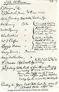 Daily log of a Pinkerton operative recording witnesses interviewed. Pinkerton's National  Detective Agency, American private detective and security guard agency was founded by Alfred Pinkerton in 1850.